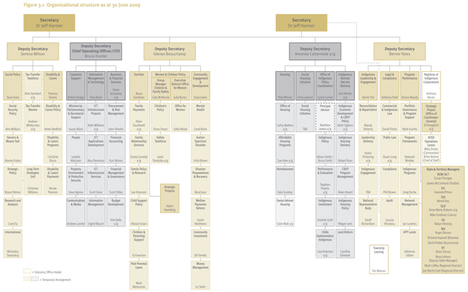 organizational structure at emerson